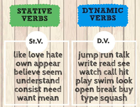 Глаголы действия и состояния