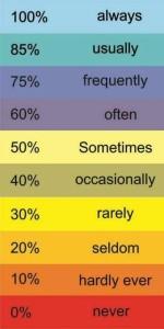 Наречия частотности в таблице