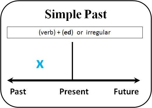 Past Simple Timeline. Прошедшее простое. Временная шкала