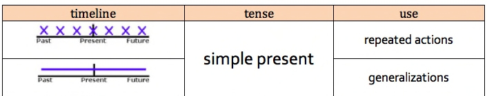 Present Simple на временной шкале